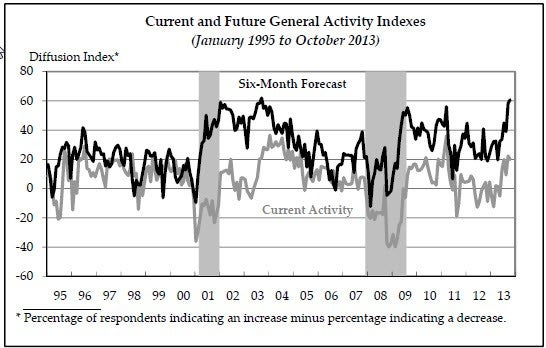 The Business Outlook Survey's general activity Index between 1995 and 2013.