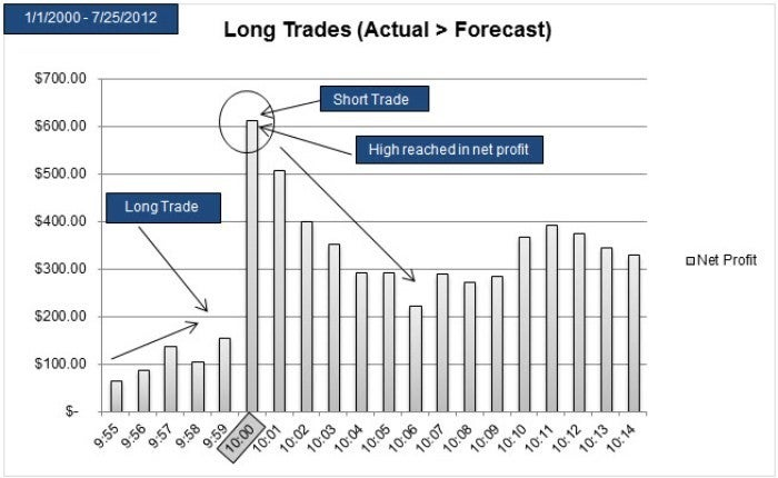 Average long position trade when the Business Outlook Survey results beat expectations