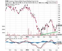 Stocks With Bullish MACD Crossovers