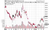Inverse ETFs - Rising During Market Declines