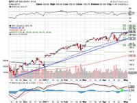 Market Summary for May 3 2013