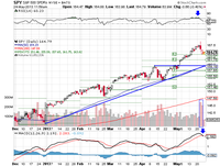 Market Summary for May 24 2013