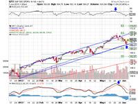 Market Summary For June 7, 2013
