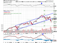 Market Summary For June 28, 2013