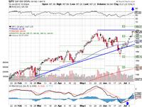 Market Summary For July 12 2013