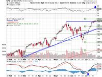 Market Summary for July 19 2013