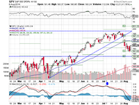 SPY, neutral RSI, bearish MACD