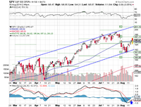 SPY, neutral RSI, bullish MACD