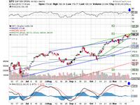 Market Review for November 22, 2013