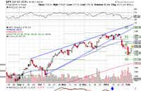 Market Review For February 7, 2014