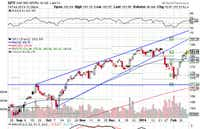 Market Review For February 14, 2014