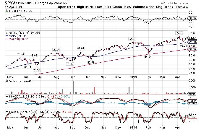 It is interesting to see how the 200-day moving averages (red line) of each fund have acted as a strong level of support.