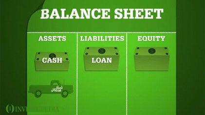 Fundamental Analysis The Balance Sheet – Components of Balance Sheet