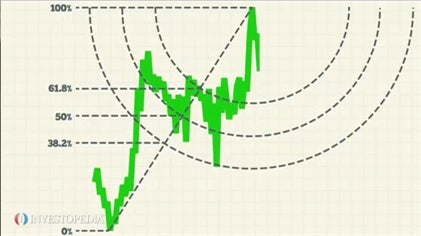 Trading With The Golden Ratio