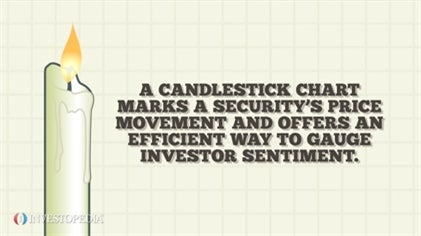Candlestick Charts
