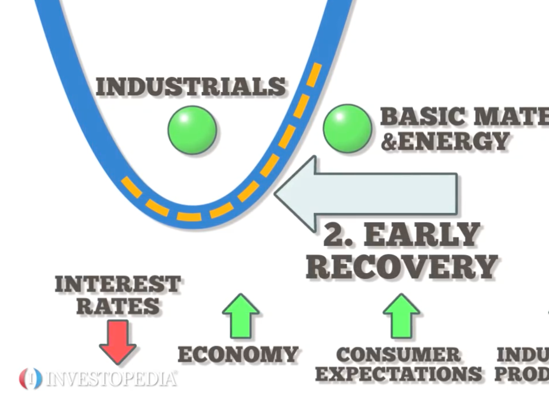 Forex natural cycle advanced market cycles