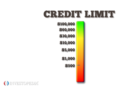 Loans For Poor Credit >> Chargeback Definition   Investopedia