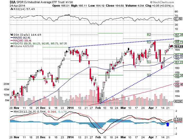 The SPDR Dow Jones Industrial Average (ARCA:DIA) ETF jumped 0.52% over the past week as of Thursday's closing.