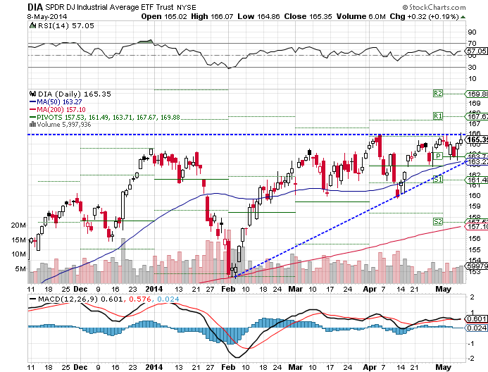 The SPDR Dow Jones Industrial Average (ARCA:DIA) ETF rose 0.76% over the past week, as of Thursday's close.