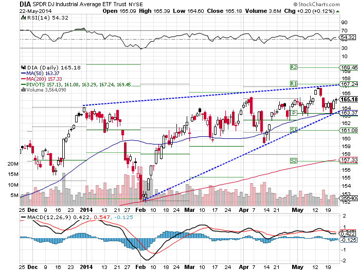 The SPDR Dow Jones Industrial Average (ARCA:DIA) ETF rose 0.36% over the past week, as of Thursday's close.