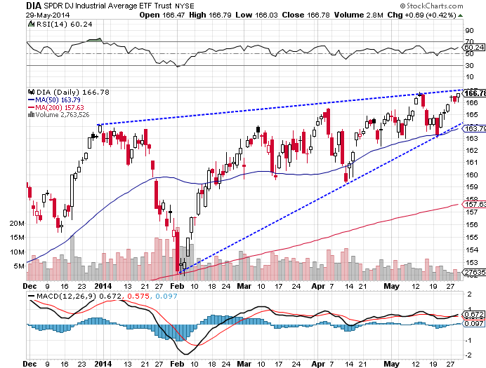 The SPDR Dow Jones Industrial Average (ARCA:DIA) ETF rose 0.56% higher, as of Thursday's close.
