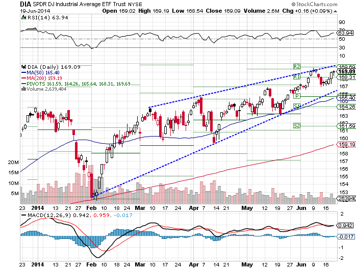 The SPDR Dow Jones Industrial Average (ARCA:DIA) ETF rose 0.88% higher over the past week, as of Thurday's close.