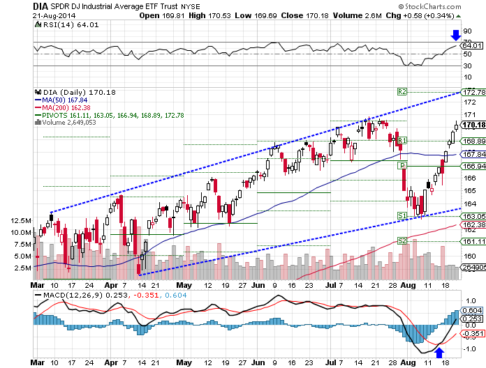 DIA, RSI overbought, bullish MACD