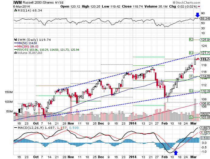 The iShares Russell 2000 (NYSE:IWM) ETF rose 1.88% ahead of Friday's session.