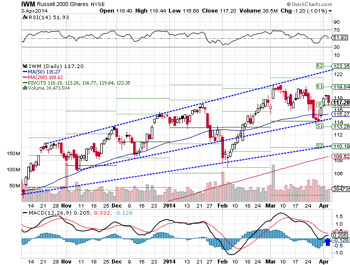 The iShares Russell 2000 (NYSE:IWM) ETF rose 2.48% higher over the past week as of Thursday's close.
