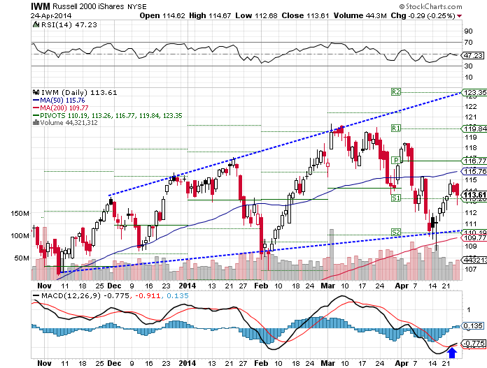The iShares Russell 2000 (NYSE:IWM) ETF jumped 0.62% over the past week as of Thursday's closing.