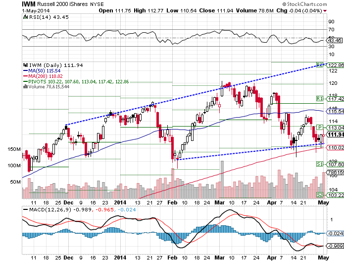The iShares Russell 2000 (NYSE:IWM) ETF rose 0.30% higher, as of Thursday's closing price.