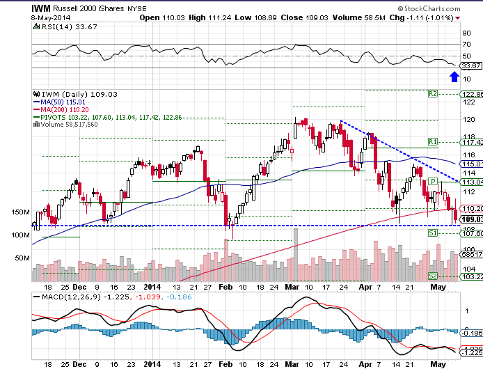 The iShares Russell 2000 (NYSE:IWM) ETF fell 1.09% over the past week, as of Thursday's close.