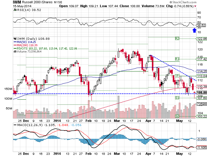 The iShares Russell 2000 (NYSE:IWM) ETF fell 0.95%, as of Thursday's close.