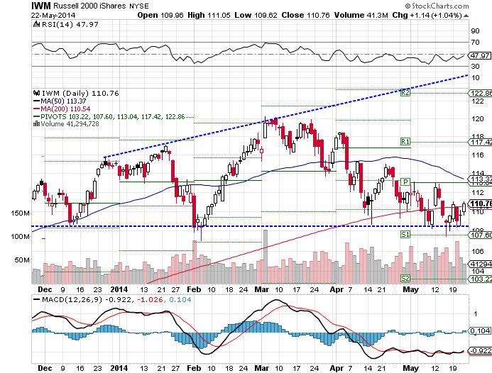 The iShares Russell 2000 (NYSE:IWM) ETF rose 1.10% over the past week, as of Thursday's close.