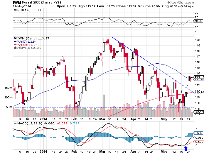 The iShares Russell 2000 (NYSE:IWM) ETF rose 1.25% higher, as of Thursday's close.