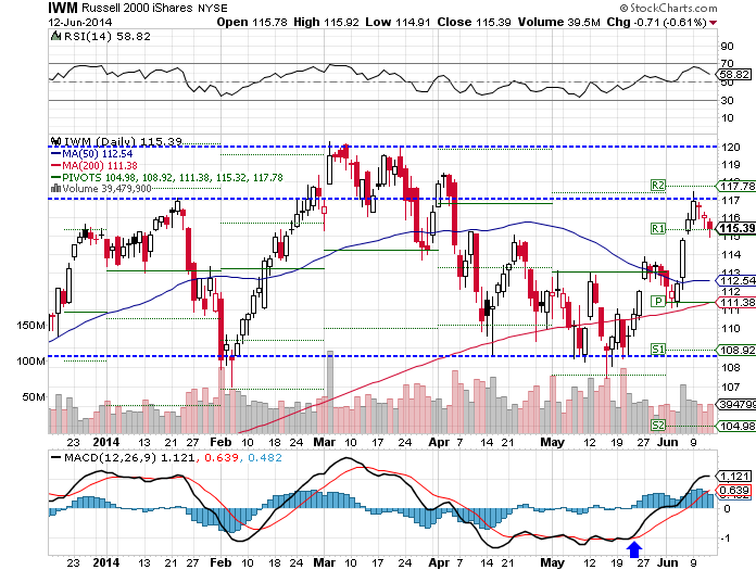 The iShares Russell 2000 (NYSE: IWM) ETF fell 0.94% lower, as of Thursday's close.