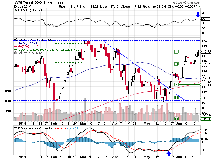 The iShares Russell 2000 (NYSE:IWM) ETF rose 1.98% higher over the past week, as of Thurday's close.