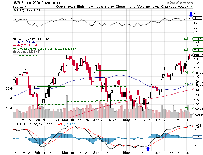 RSI indicate IWM is overbought, MACD indicates bullish trend, technical analysis