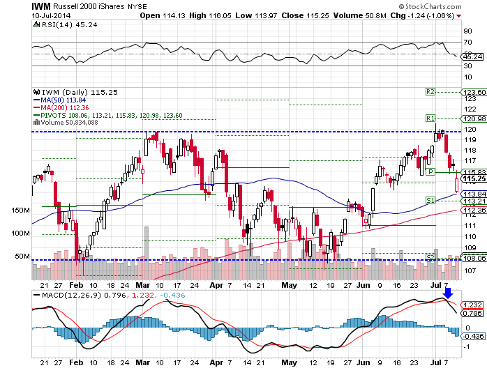 IWM, RSI overbought, MACD experienced bearish crossover
