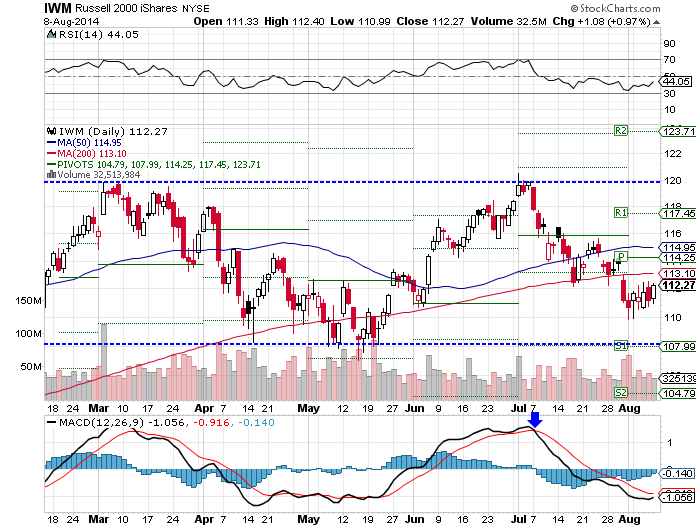 IWM, neutral RSI, bearish MACD