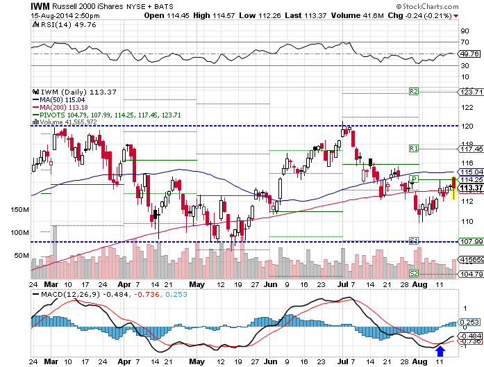 IWM, neutral RSI, bullish MACD