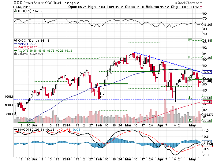 The PowerShares QQQ (Nasdaq:QQQ) ETF fell 0.05% over the past week, as of Thursday's close.