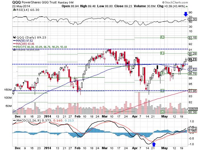 The PowerShares QQQ (NASDAQ:QQQ) ETF rose 1.73% over the past week, as of Thursday's close.