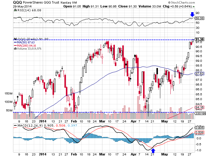The PowerShares QQQ (Nasdaq:QQQ) ETF rose 1.58% higher, as of Thursday's close.