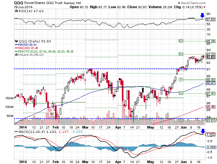 The PowerShares QQQ (Nasdaq:QQQ) ETF rose 0.64% higher over the past week, as of Thurday's close.