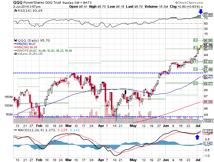 QQQ recently had a breakout, watch for another breakout, technical analysis