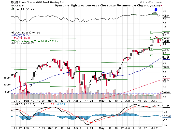QQQ, RSI appear to be overbought, MACD appear to be neutral