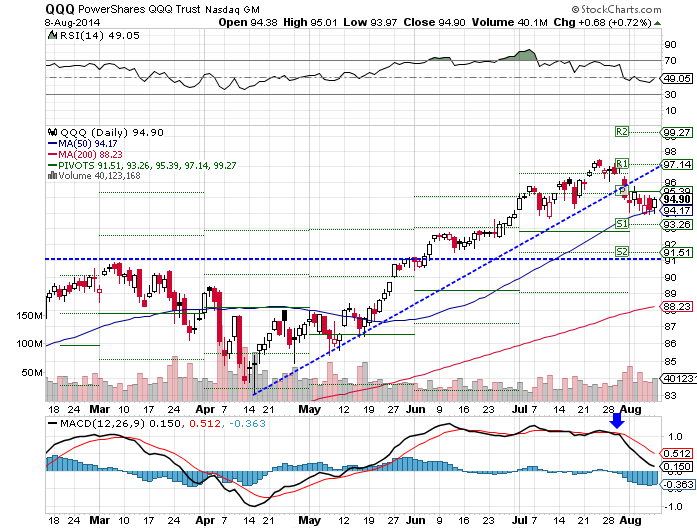 QQQ, neutral RSI, bearish MACD