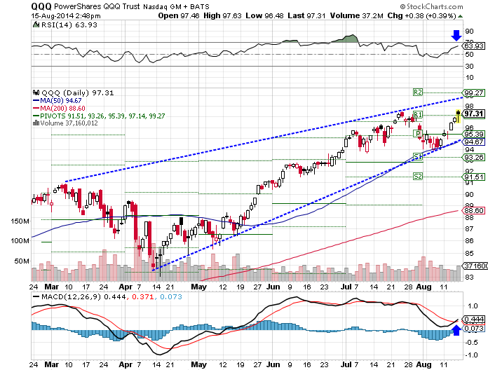 QQQ, lofty RSI, bullish MACD
