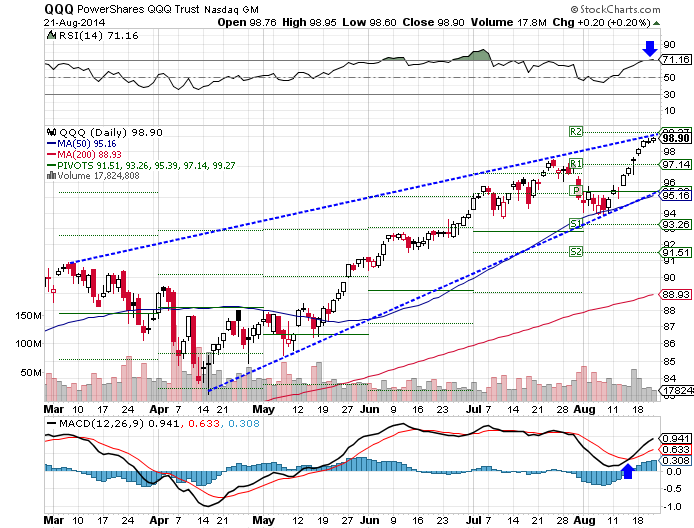 QQQ, RSI overbought, bullish MACD